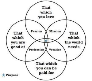 career-diagram1in gimp